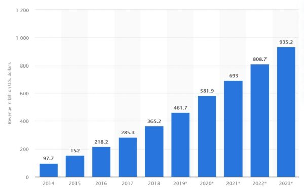 آمار کسب درآمد از طریق اپلیکیشنهای موبایل
